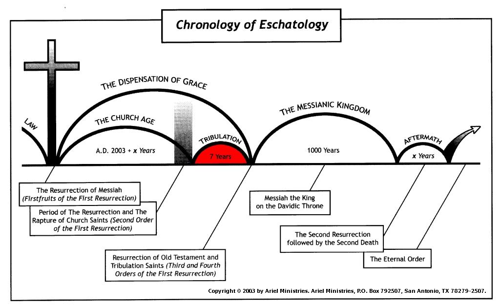 The Tribulation precedes the Messianic Kingdom on Earth