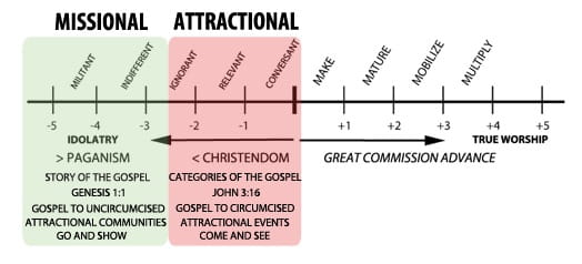Missional vs. Attractional