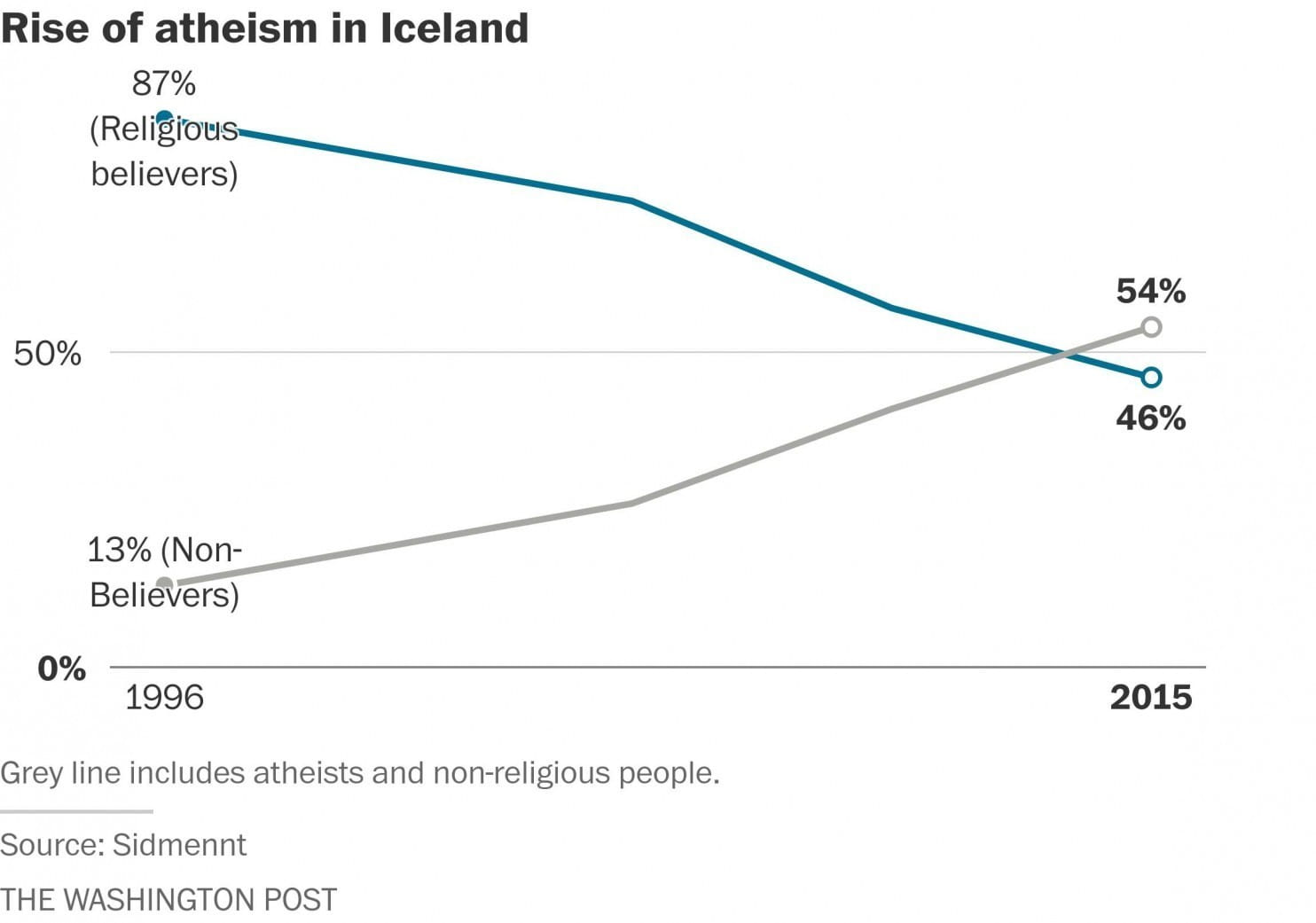 rise of atheism Believe it or not, atheism is on the rise in australia luke scott reports on the crusade against organised religion they are the kings of what has been dubbed the new enlightenment, the le.